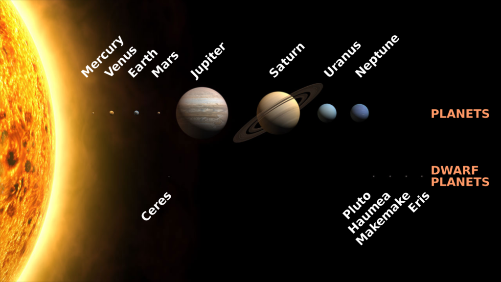 How Many Planets Are There in Our Solar System?